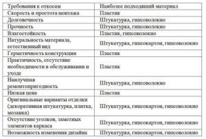 Сравнение откосов из различных материалов