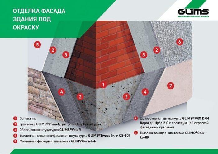 Как отделать фасад при помощи цементного состава с перлитом Glims Velur, советы от производителя