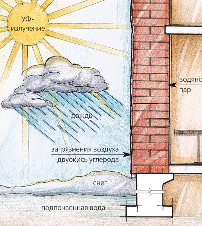«Шуба» защищает фасад здания от атмосферных воздействий
