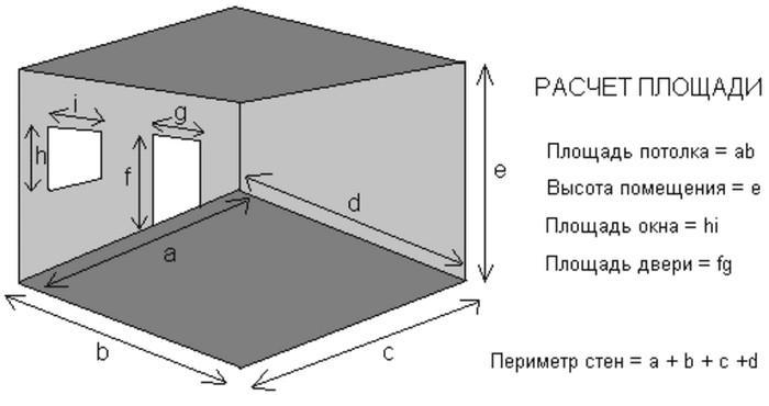 Чтобы подсчитать, сколько материала понадобиться, нужно знать площадь комнаты по периметру