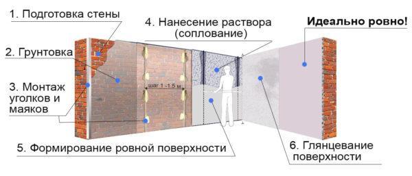 При нанесении акустической штукатурки на стены необходимо помнить общие правила проведения штукатурных работ