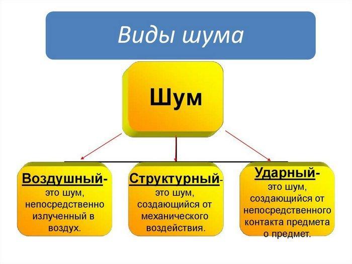 Шумы подразделяются на несколько типов