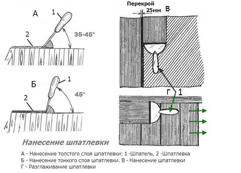 Схема нанесения стартовой шпаклевки