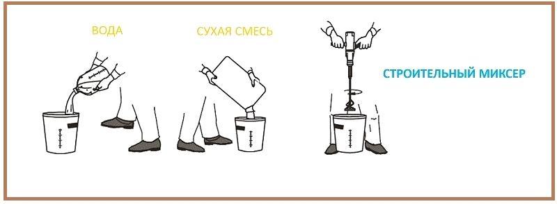 Схема приготовления шпаклевочного раствора
