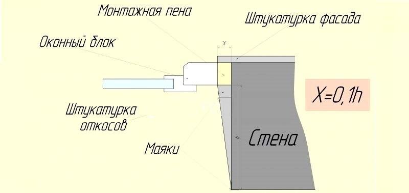Схема установки маяков в оконный откос