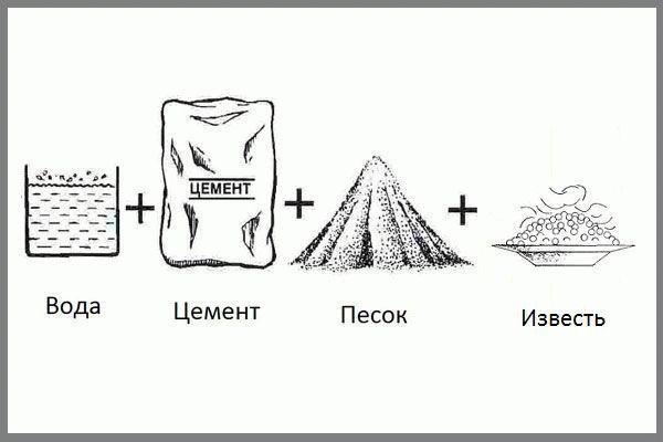 Известково-цементный раствор