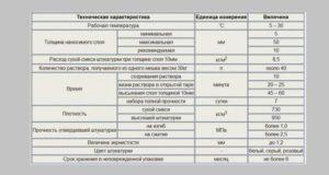 Таблица основных технических характеристик штукатурки «Ротбанд Кнауф»
