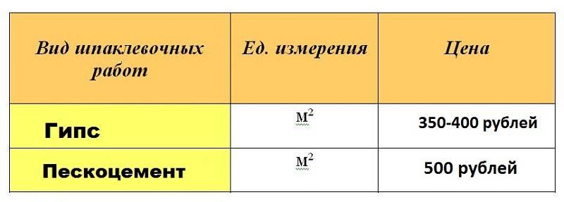 Таблица приблизительной стоимости за кв. м обработанной поверхности