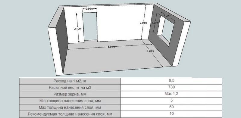 Чтобы рассчитать количество штукатурки на 1 м2, необходимо умножить показатели на желаемую толщину слоя штукатурного покрытия
