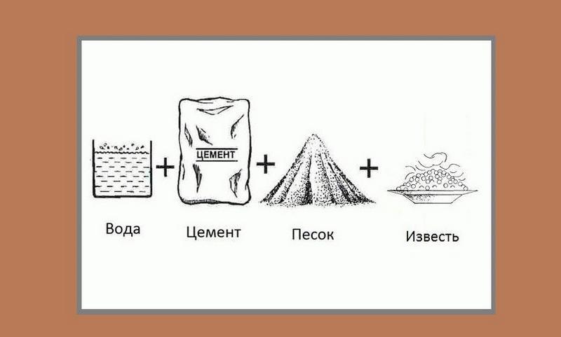 Компоненты, необходимые для приготовления цементно-известковой шукатурки
