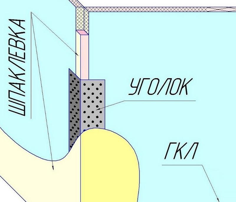 Схема шпаклевки углов гипсокартона