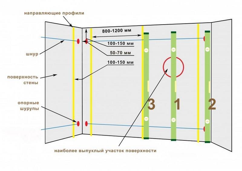 Схема установки маяков для шпаклевки стен