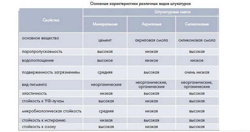 Таблица сравнения различных видов штукатурок