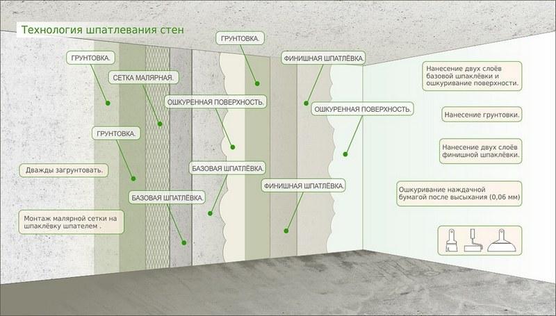 Технология шпаклевания стен под обои