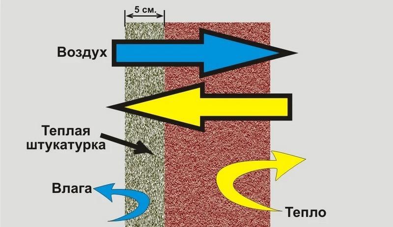 Теплоизоляционные характеристики штукатурной смеси увеличивают величину термического сопротивления