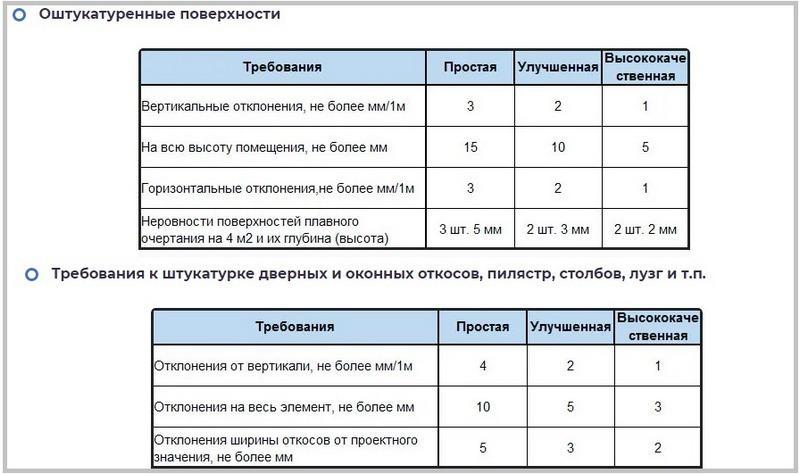Допустимые отклонения по СНиП 3.04.01-87
