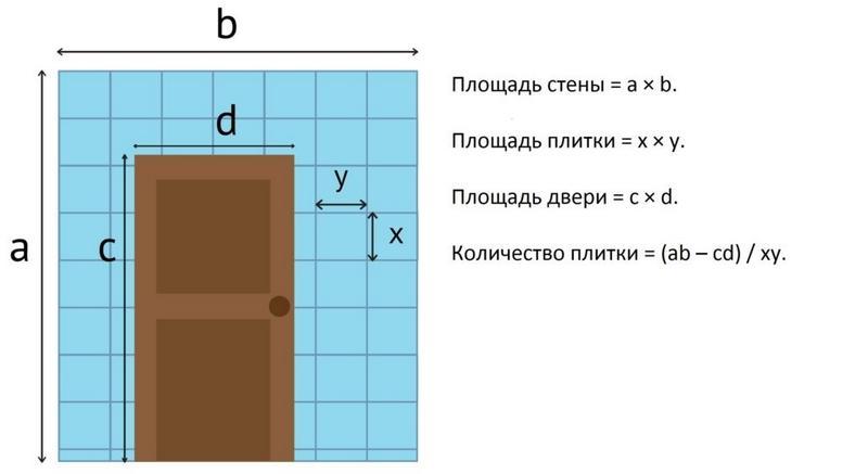 Формула расчета количества плитки