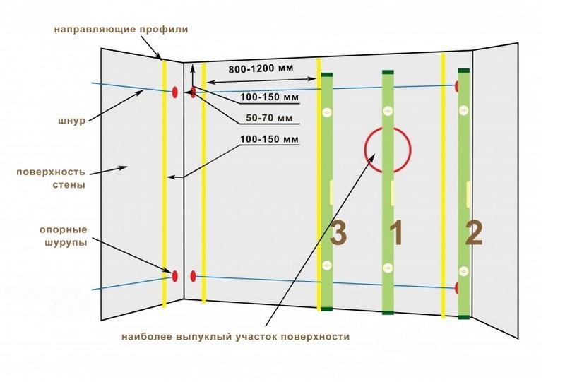 Схема установки маяков для штукатурки стен