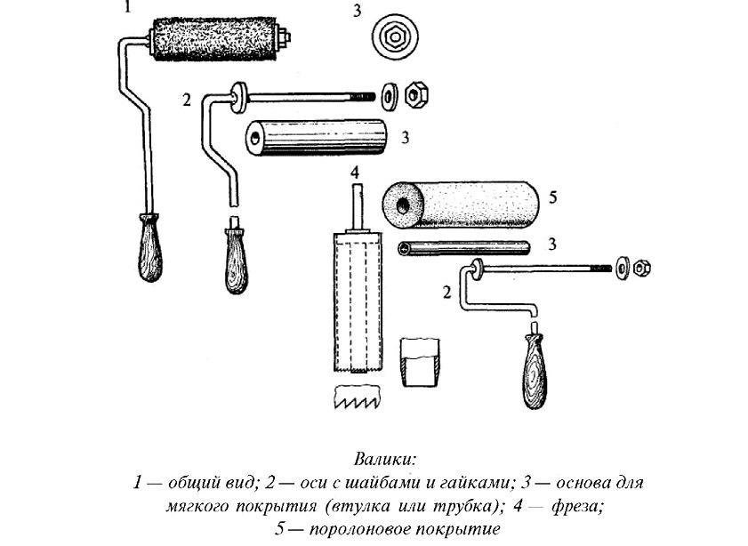 Валик на длинной ручке имеет разные типы крепления