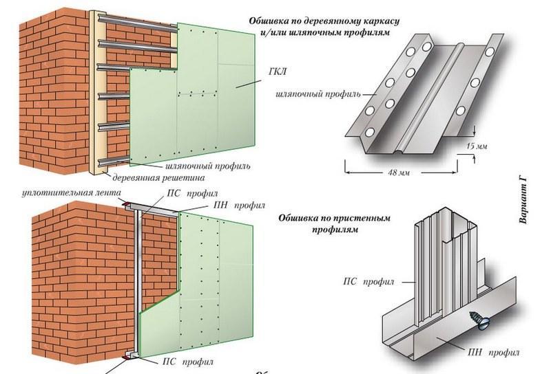 Монтаж гипсокартона на стену по каркасной технологии