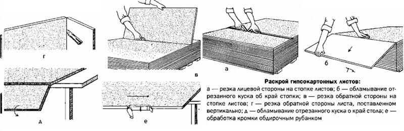 Раскрой и резка листов гипсокартона