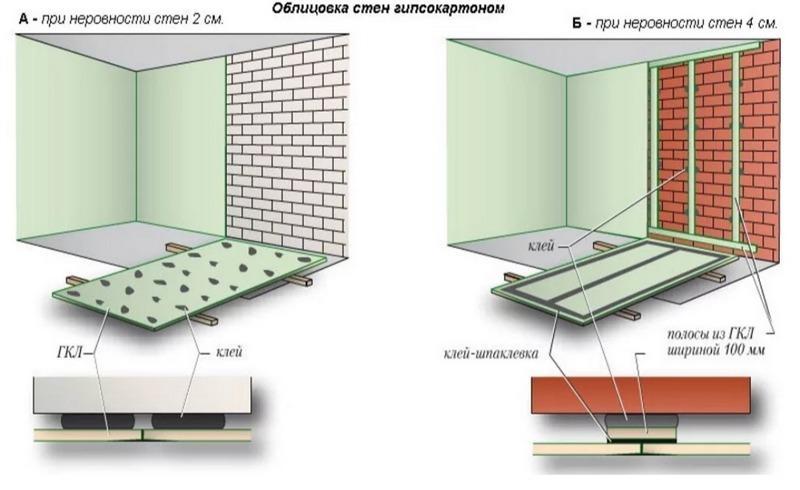 Схема выравнивания стен с помощью гипсокартона на клей без каркаса